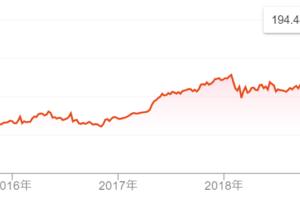[朗報]株価の上昇に、配当の有無が関係ないと思う理由!