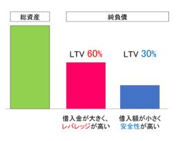 [投資家必見]LTVとは?信用取引に使う具体的な方法を伝授します!