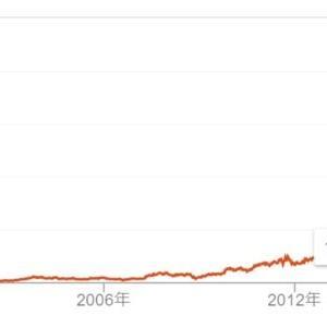 [米国株]高PERでも、アマゾンがまだまだ割安な理由![AMZN]