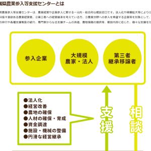 茨城県の農業支援体制