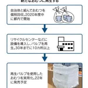 ユニ・チャームが使用済み紙おむつを水平リサイクル