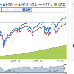 【つみたてNISA推奨】eMAXIS Slim米国株式(S&P500)