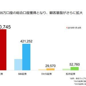 【楽天証券】2020年1-6月期新規口座65万突破 米国株取引も単月で17倍に
