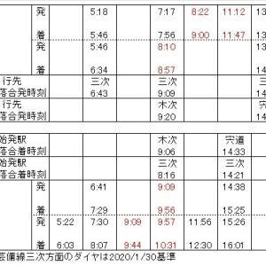 【鉄道ニュース】芸備線・新見~備後落合の増便について考える