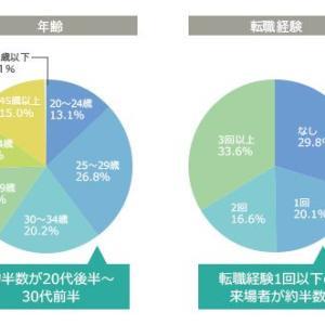 30代大阪転職に使える転職エージェントは?転職実現の鍵と危険性とは