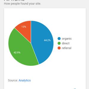 【ブログ】【プラグイン】Site Kit by Google 導入方法