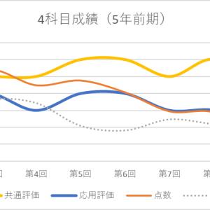 日能研5年生前期総括〜育成テスト成績推移〜
