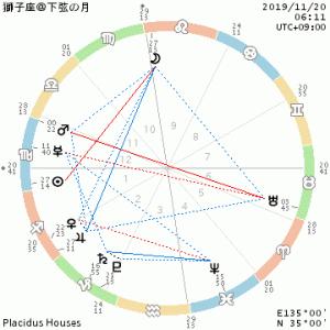 獅子座@下弦の月と水星順行を迎える準備