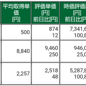 保有株式と資産状況☆2021/9/26(日)