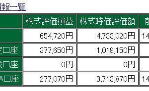 市況 2019年11月22日 日経平均4日ぶり反発、景気敏感株や電子部品株に買い