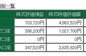 2019/12/6 日経平均株価~ 23,354.40 +54.31  今日の配当金です。(^_^)/