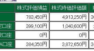 2019/12/15日経平均株価~ 24,023.10 +598.29  先週の配当金です。(^_^)/
