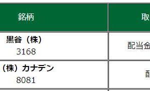 今日は2社から配当金が配当金が来ました。(^_^)/ 目標額まで10円足りませんでした・・・(^_^;)