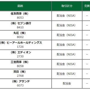 2020/12/01 配当金と優待が来ました。(^_^)/ 目標額500万円割り込みました・・(^_^;)