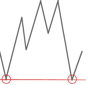 FXのサポートライン・レジスタンスラインとは?何に使うのか?【初心者向け】