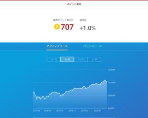 楽天ポイント投資 7回目<br />