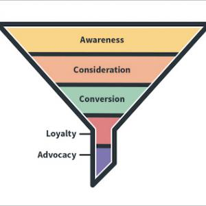 ネットビジネスの成功に大事なマーケティングファネル