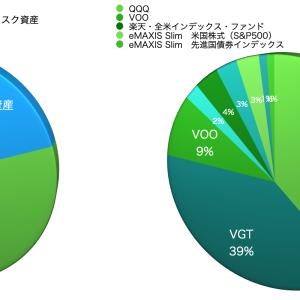 【投資】20200829総資産