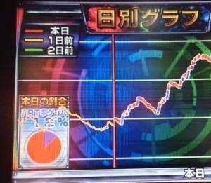 【スロット:ハイエナ実践】高設定の金太郎!?しかし、金太郎ラッシュ7スルー・・・