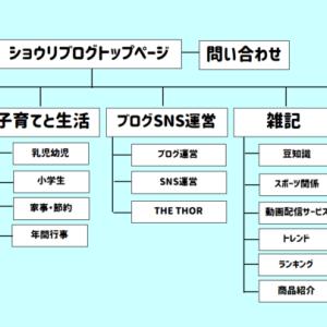 ショウリブログのおすすめ記事一覧【サイトマップ】