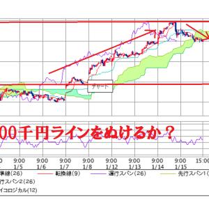 先週の株価について