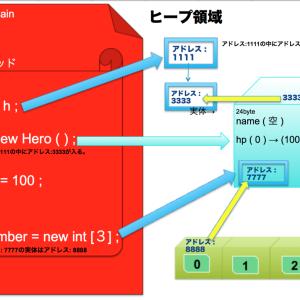 Java・インスタンス化のメモリと引数/戻り値について
