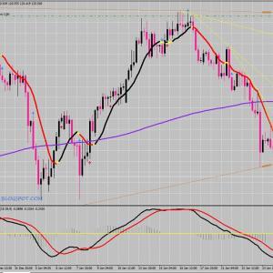 ユーロ円 今後の戦略について