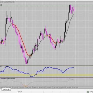 FX サイクル理論 クロス円の売りはどうなるか?