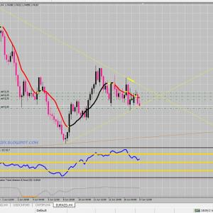 FX サイクル理論 ドル円・クロス円下落開始か?