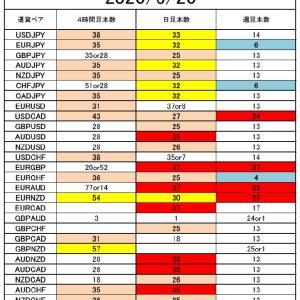 FX サイクル理論 来週の戦略6/22~