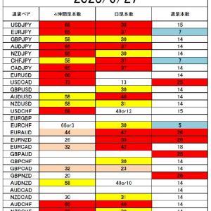 FX サイクル理論 今後の戦略6/29~