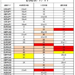 FX サイクル理論 今後の戦略7/13~
