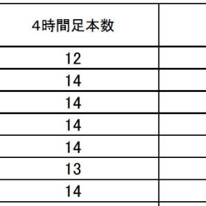 FX サイクル理論 ポンド円 ニュージーランドドル円