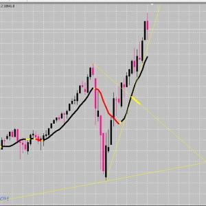 株価指数 ナスダック100指数 サインツール発動