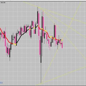 FX サイクル理論 ドル円 環境分析