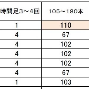 FX サイクル理論 豪ドル円 8月は?