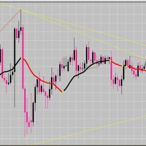 FX サイクル理論 ドル円の今後は?
