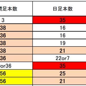 FX サイクル理論 ドル円・クロス円・標的通貨ペアの経過