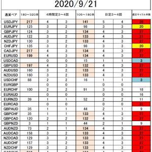 FX サイクル理論 今後の戦略9/21~ Part2