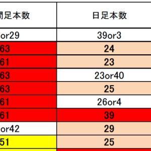 FX ドル円・クロス円・標的通貨ペアの現状は?