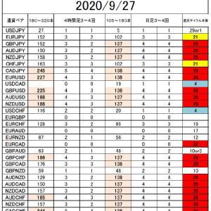 FX サイクル理論 サイクル回数9/27