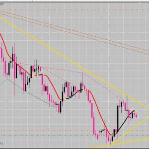 FX サイクル理論 ドル円・クロス円の状況は?とその他