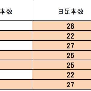 FX サイクル理論 ドル円・クロス円 現状は?