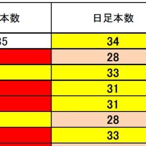 FX サイクル理論 ドル円・クロス円 ボトム時間突入~~~