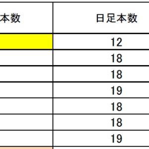 FX  サイクル理論 ドル円・クロス円の状況11/19