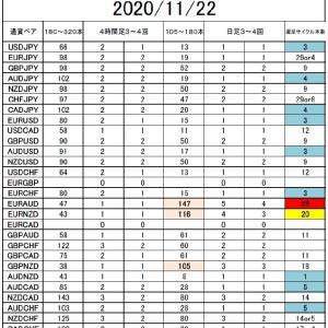 FX  サイクル理論 サイクル回数で分析