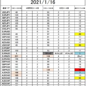 FX サイクル理論 サイクル回数確認(1/17)