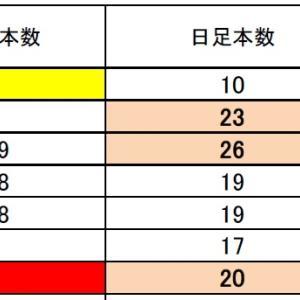 FX サイクル理論 ドル円・クロス円は 1/19