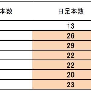 FX サイクル理論 ドル円・クロス円は 1/22