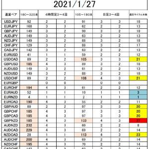 FX サイクル理論 サイクル回数で分析 1/27